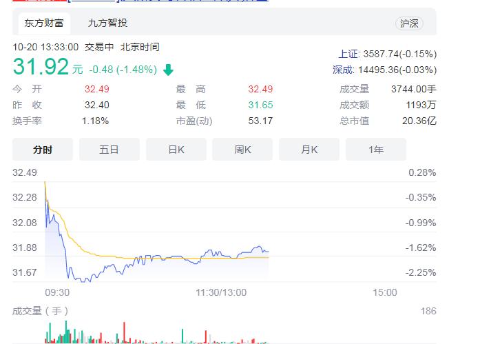 上海凯鑫机构股东计划减持 上半年营业成本增幅高
