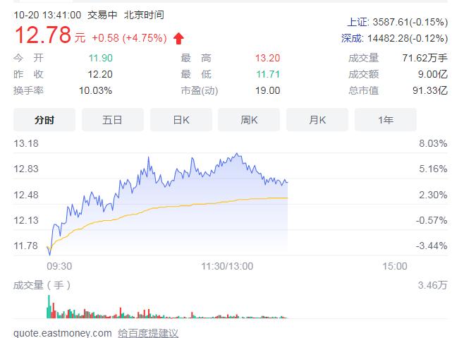金圆股份不断外延式布局 顺应形势三业务健康发展