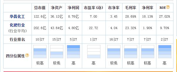 华昌化工前三季度业绩增速惊人 半年经营现金流增10亿